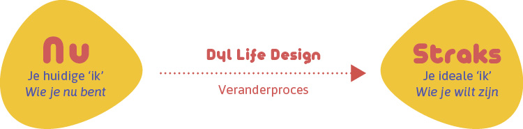 Dyl Life Design Proces